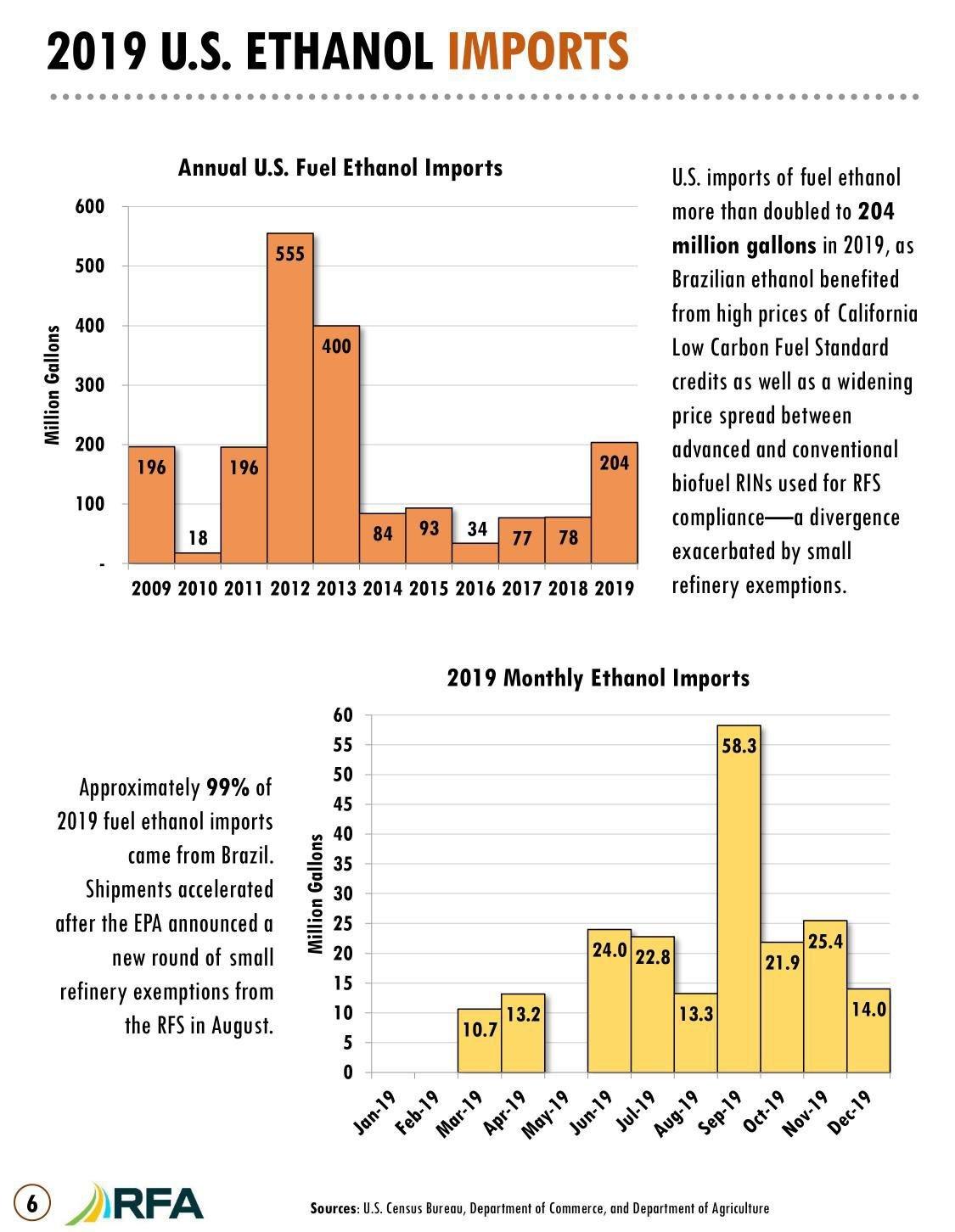 2019 U.S. Ethanol Imports