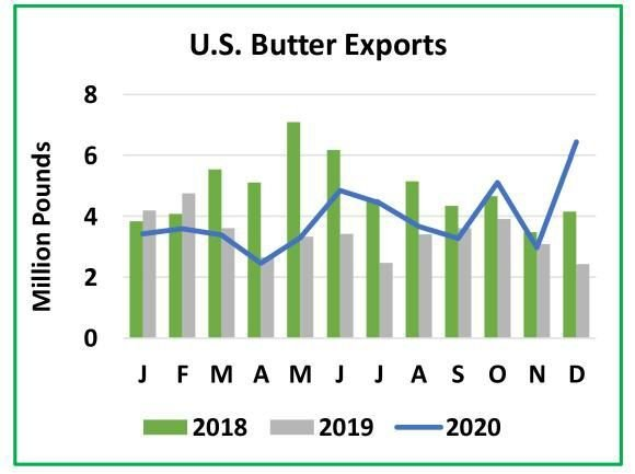 U.S. Butter Exports