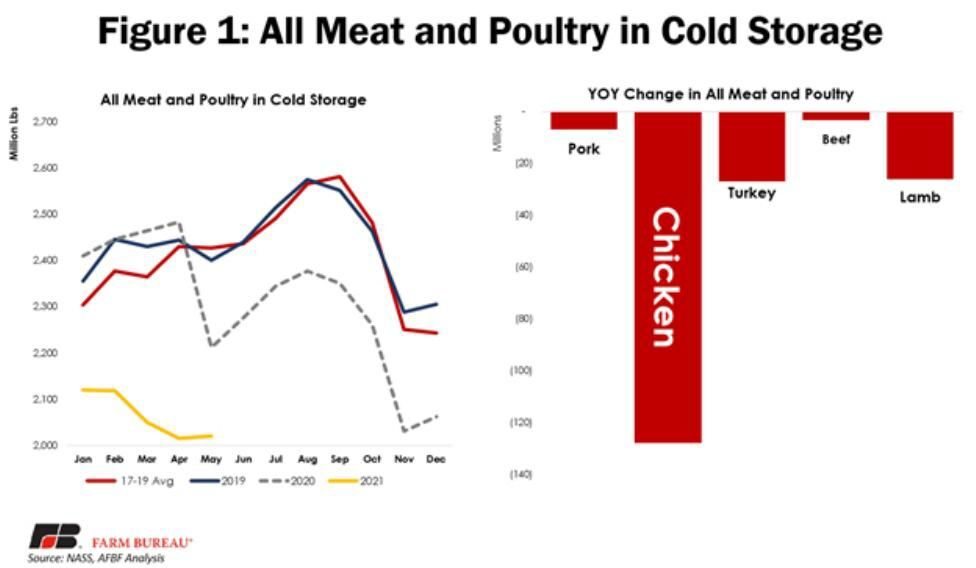 Figure 1. All Meat and Poultry in Cold Storage