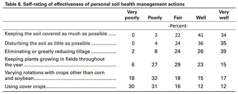 Farm Poll Soil table