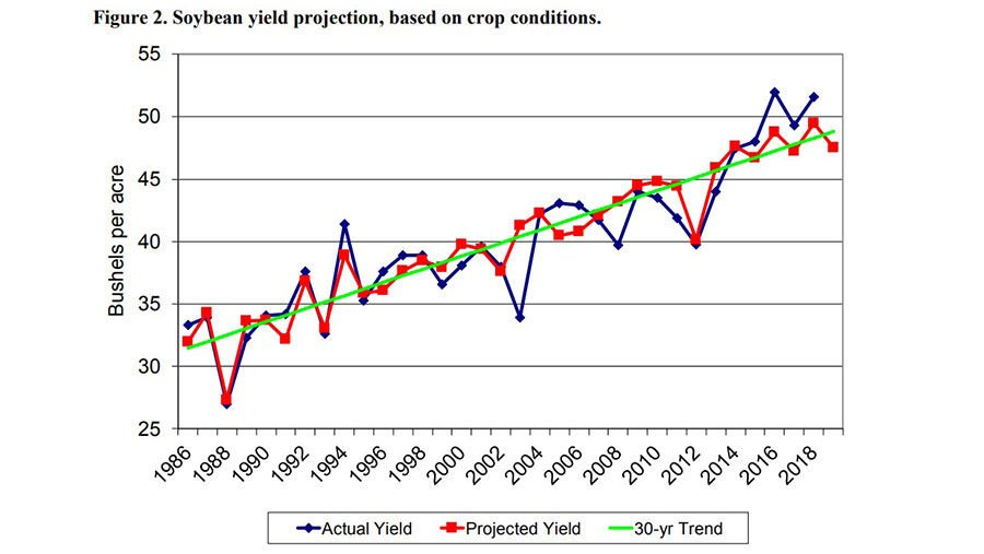 Crop holding pattern Soybeans