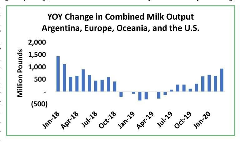 Year-Over-Year Change in Combined Milk Output