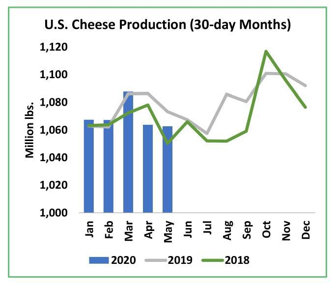 U.S. Cheese Production