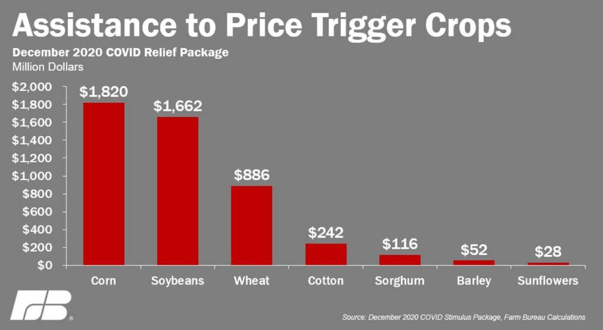 Assistance to Price Trigger Crops