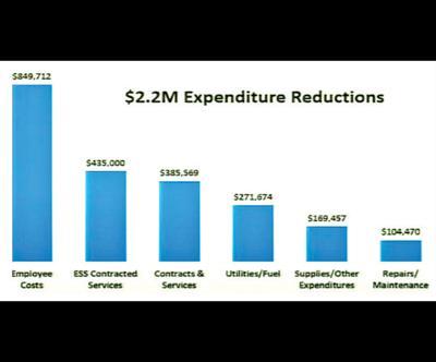$2.2M Expenditure Reductions