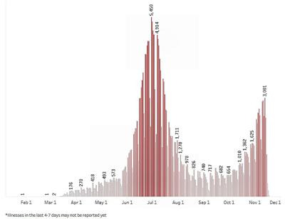 The Governor's Office released this chart showing the ebb and flow of COVID-19 cases in Arizona since the pandemic began in March.