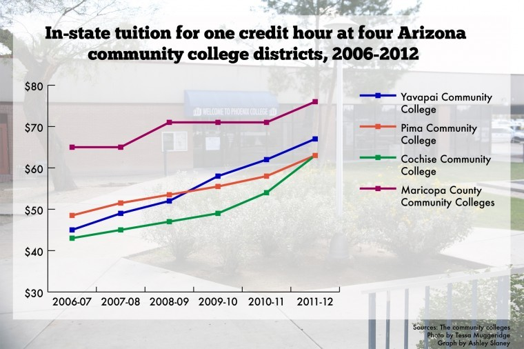 Community colleges tuition graph