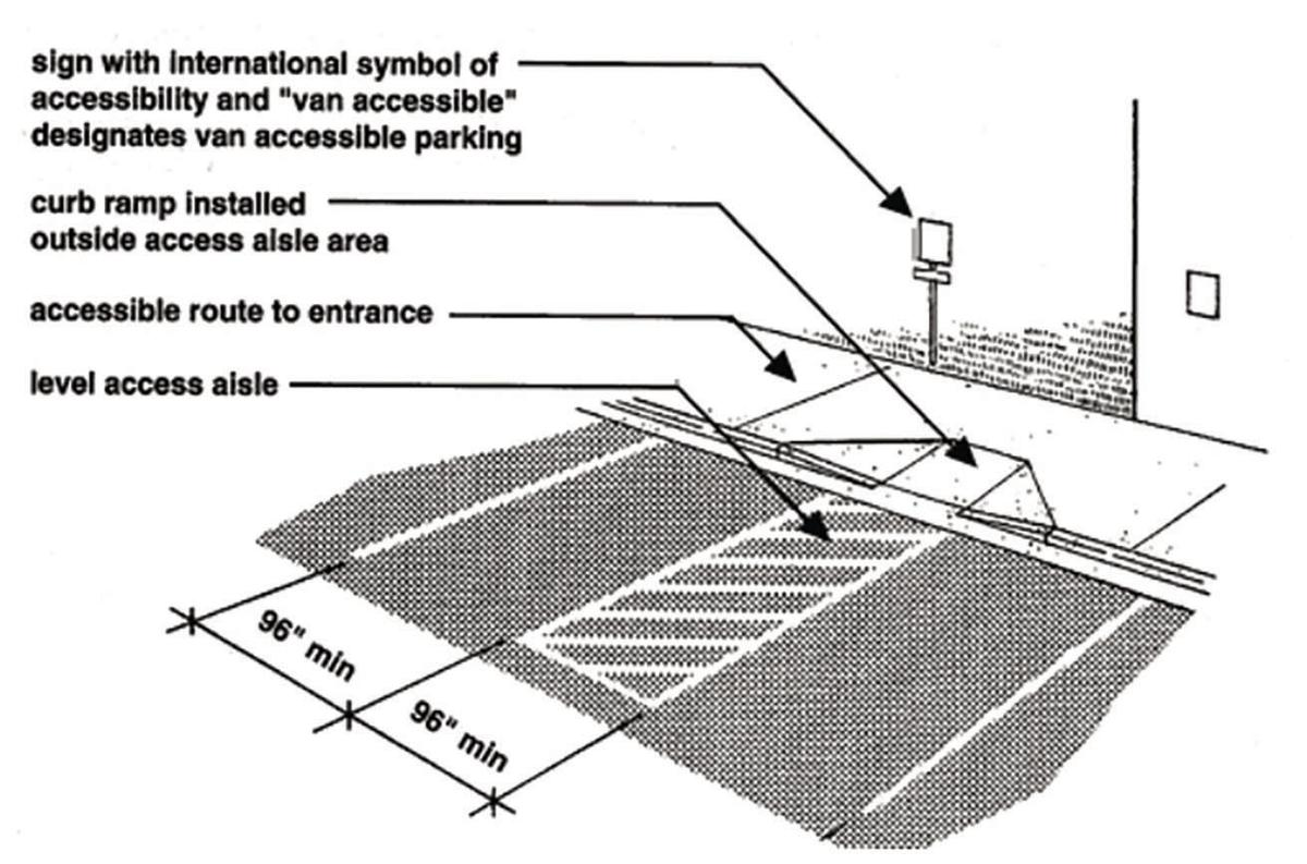 Requirements for parking spaces