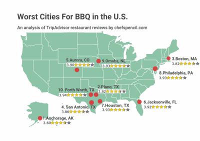 Worst BBQ cities