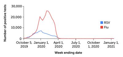 Flu graph