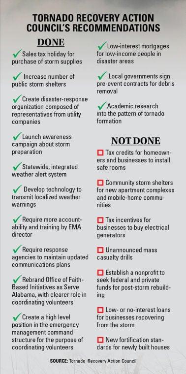 Storm prep to-do list