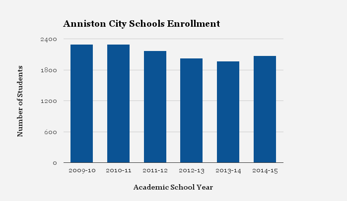 Anniston City Schools Enrollment