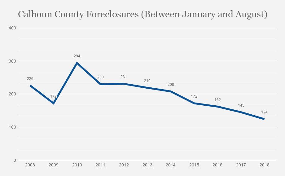 Calhoun County foreclosures