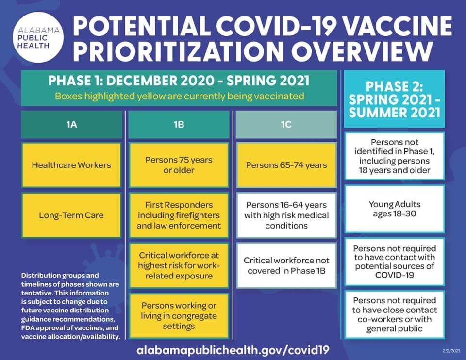 COVID vaccine priority chart