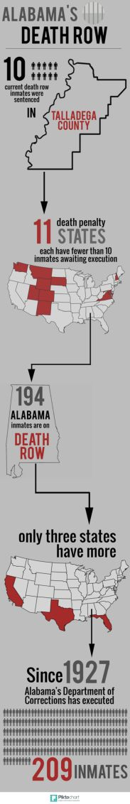 Death Row Infographic