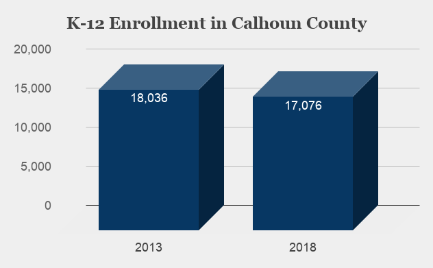 Calhoun County Enrollment