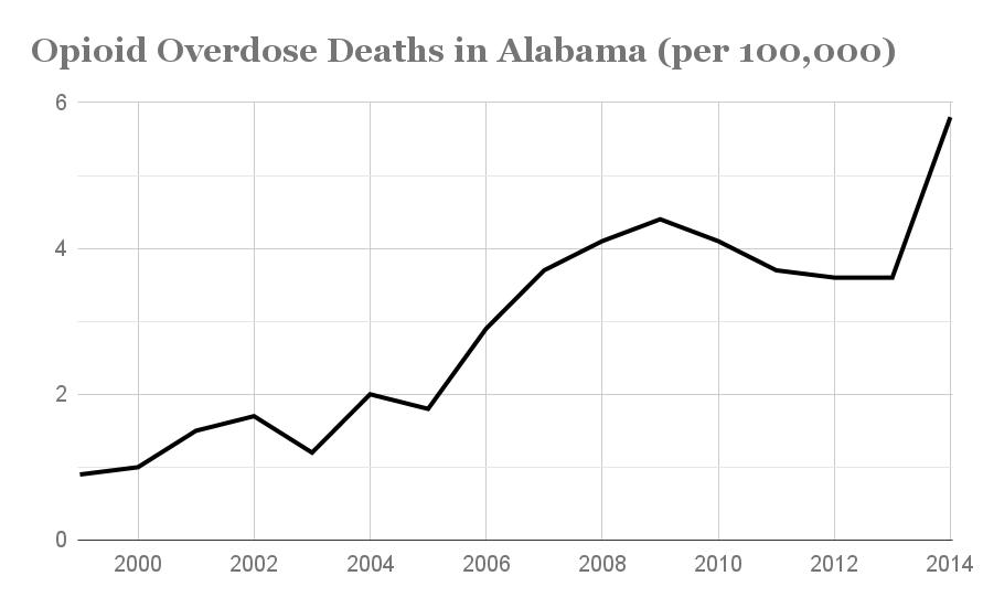 Alabama Opioid Overdose deaths