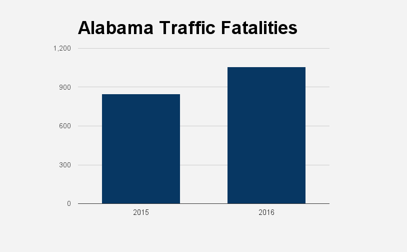State traffic deaths