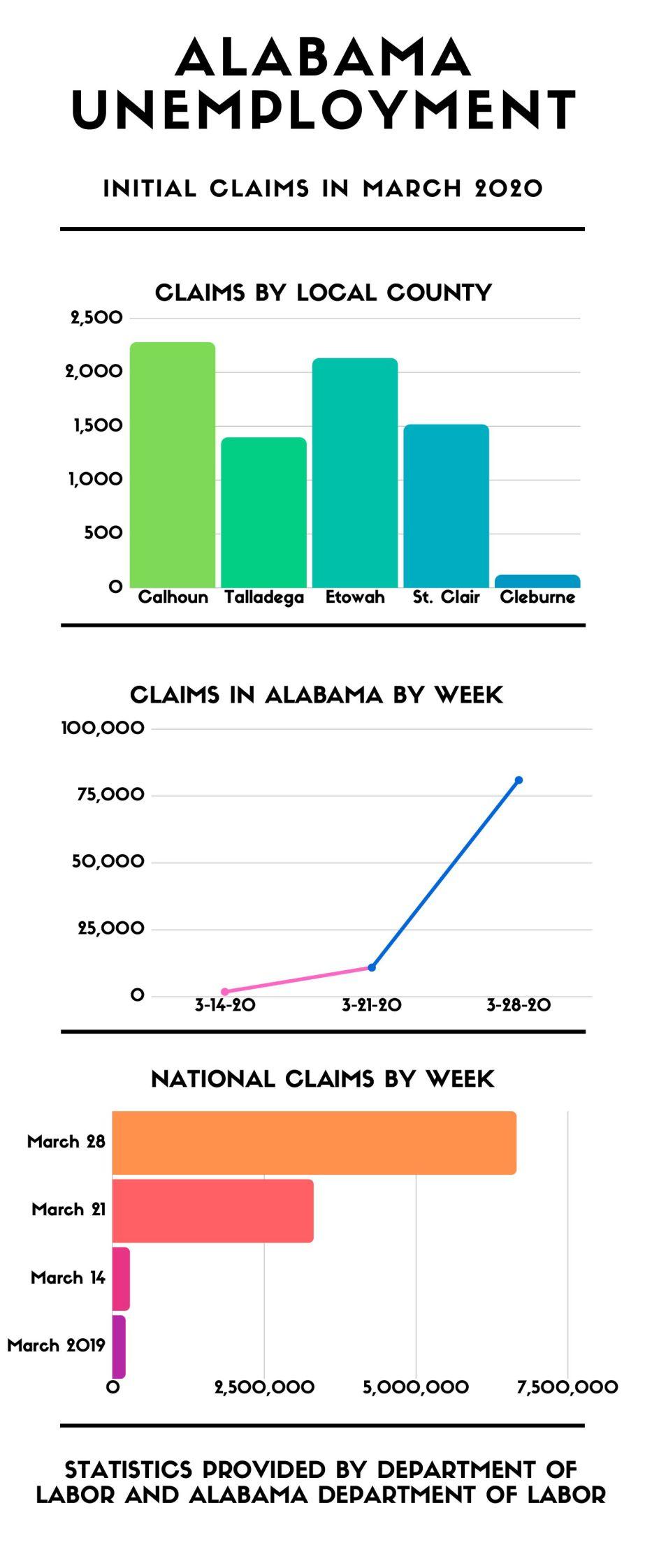 Unemployment claims - March 2020