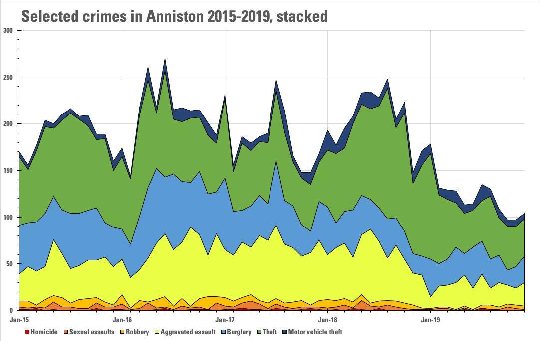 Anniston crime stats