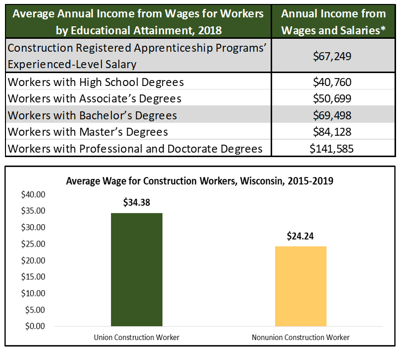 Construction wages