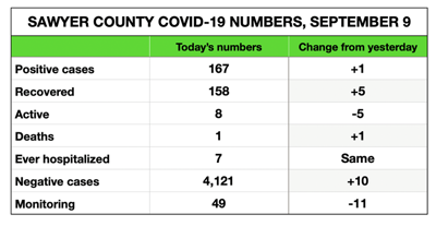 Sawyer County COVID-19 cases, September 9