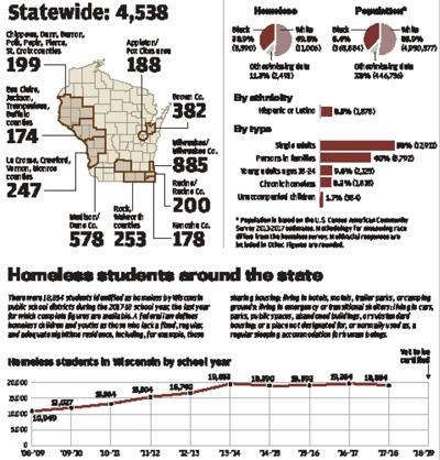 Homeless in Wisconsin chart