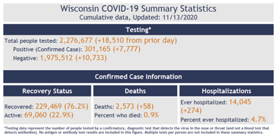 Wisconsin COVID-19 numbers, November 13