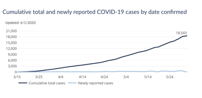 COVID-19 Cases as of June 2, 2020