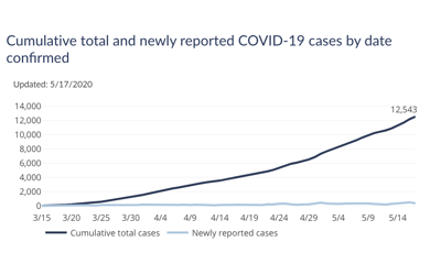 Wisconsin COVID-19 cases as of May 18