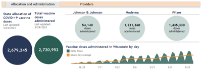 Allocated vaccines, March 29, 2021