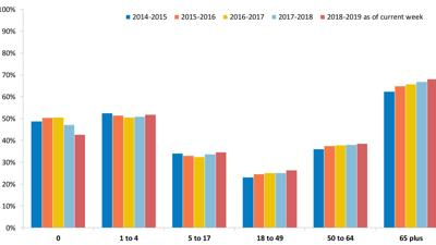 Seasonal influenza vaccination rates