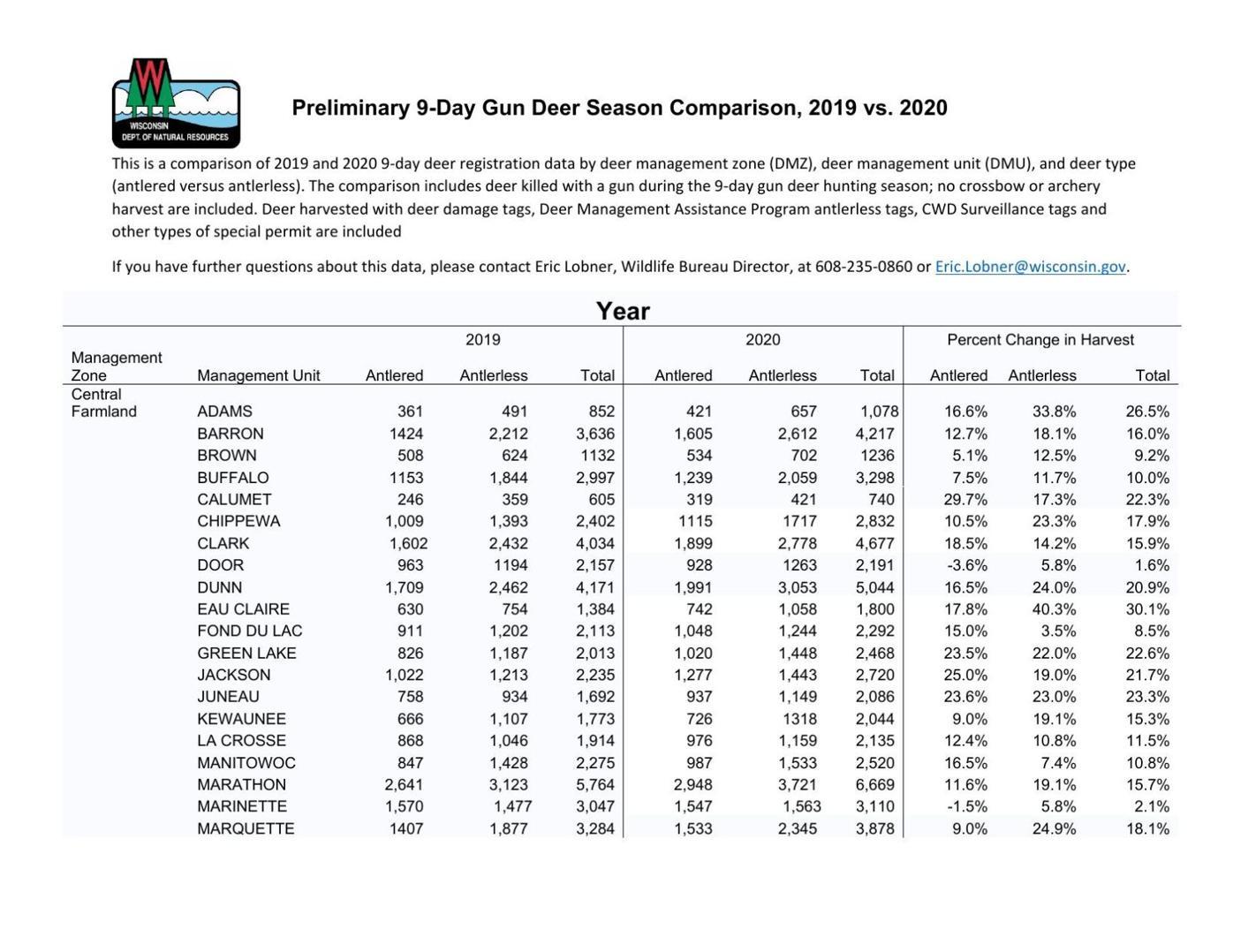 Preliminary nine-day gun deer season comparison