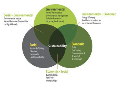 The Three Spheres of Sustainability