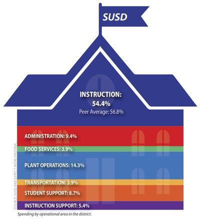 SUSD spending diagram