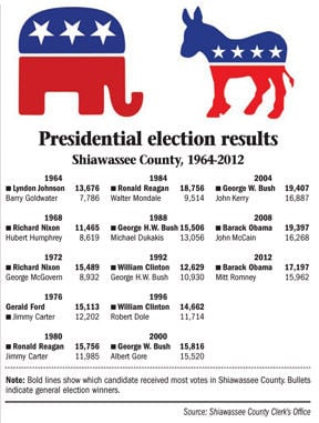 Presidential election results Shiawassee County, 1964-2012