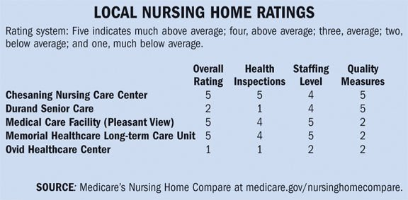 Three Local Nursing Homes Get Top Ratings From Medicare Chesaning