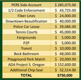 Breakdown of city plans for spending