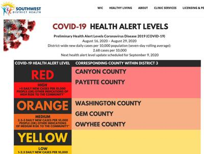 SWDH downgrades alert level for Washington Co., keeps Payette and Canyon counties at the top
