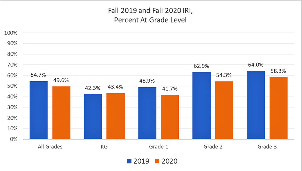 SDE releases final results for fall 2020 Idaho Reading Indicator