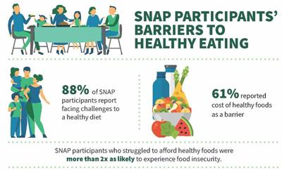 USDA releases study on hurdles to healthy eating for SNAP recipients