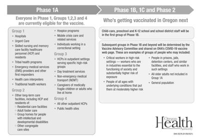 What phase are you in for COVID-19 vaccinations?