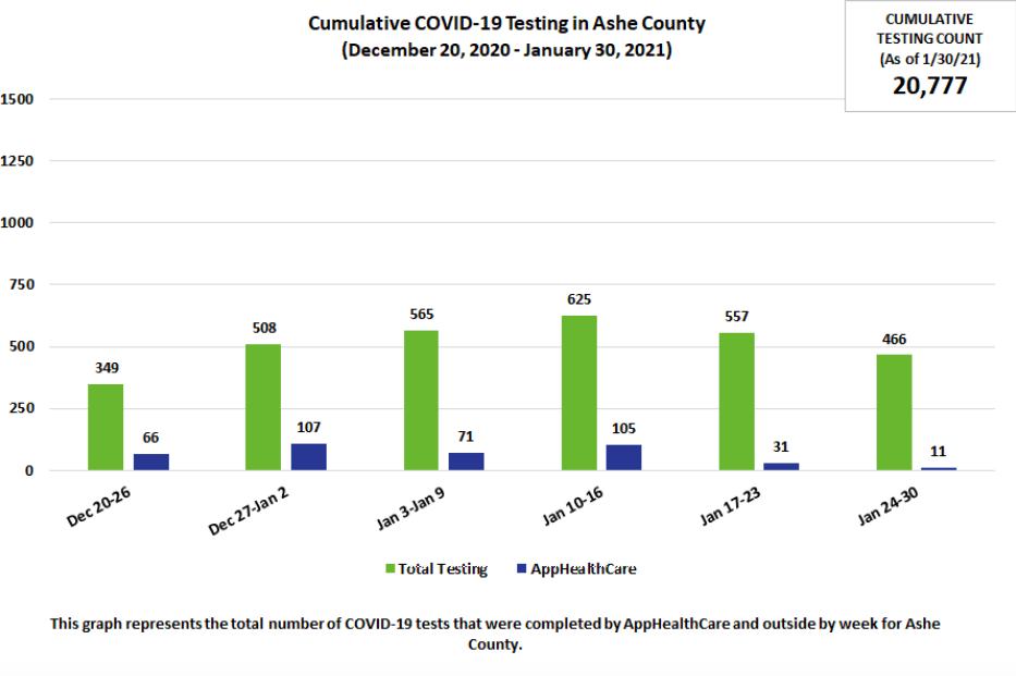 ashe cumulative case count 2/5