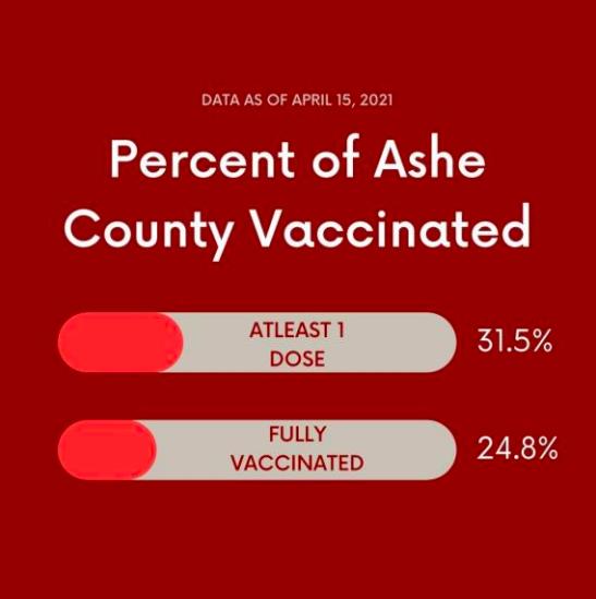 Vaccination data