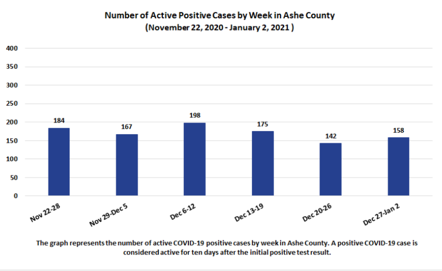 Active case chart ashe 1/8