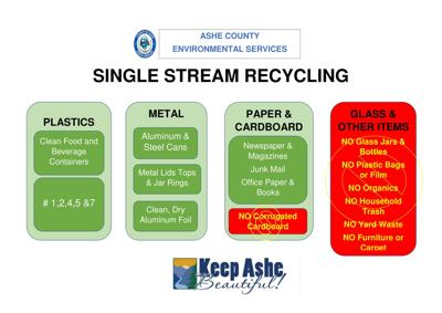 Single Stream Recycling sign