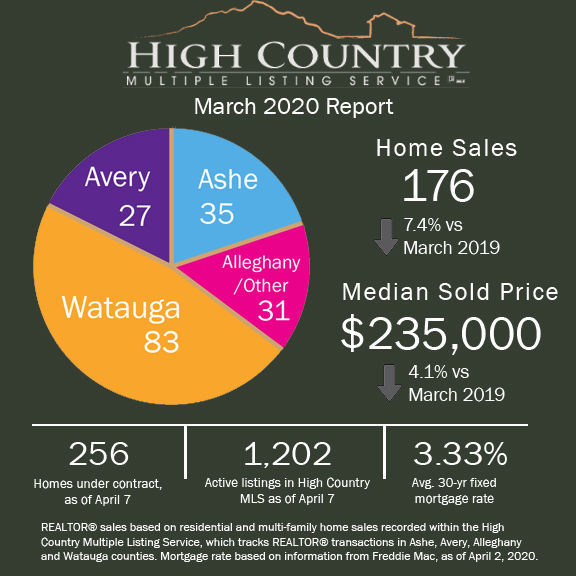 High Country March 2020 real estate report