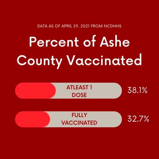 Ashe vaccination percentage