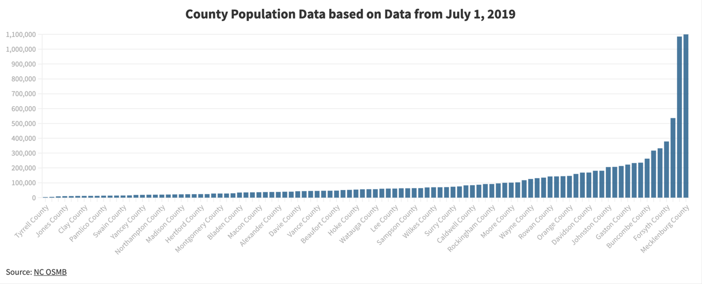 County Population Overview
