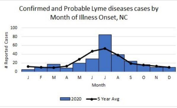 NCDHHS confirmed and probable lyme disease cases 2020